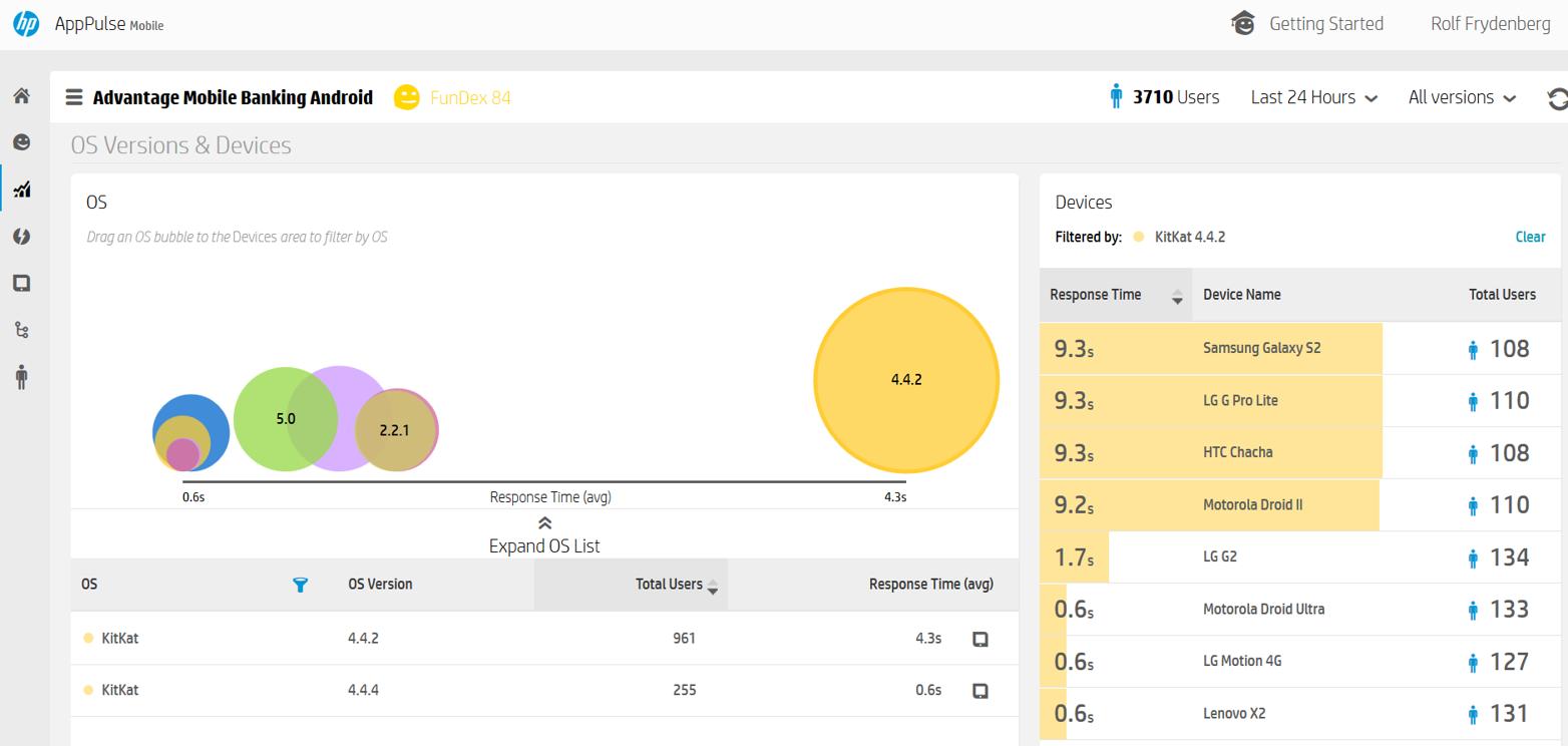 Detaljert rapportering av responstid i forhold til operativ system og hvilke mobilenhet som benyttes