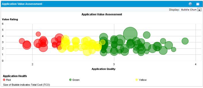 Evaluering av verdi for forskjellige applikasjoner