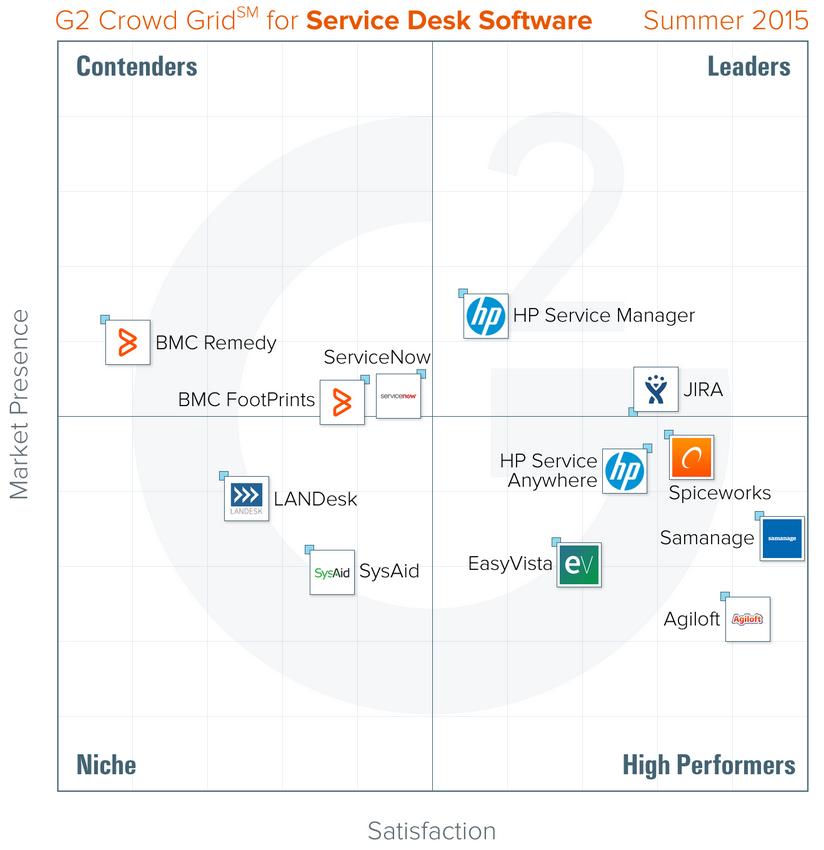 Service Manager og Service Anywhere scorer høyt hos G2 Grid.