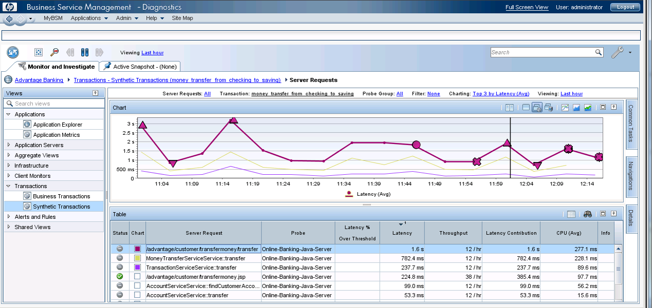 Diagnostics view of BPM transaction
