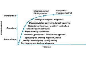 IoT-drift