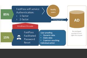 FastPass-process