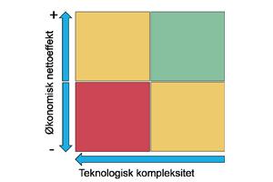 IoT-tiltaksanalyse