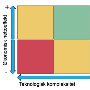 iot-tiltak