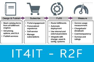 IT4IT-R2F-thub