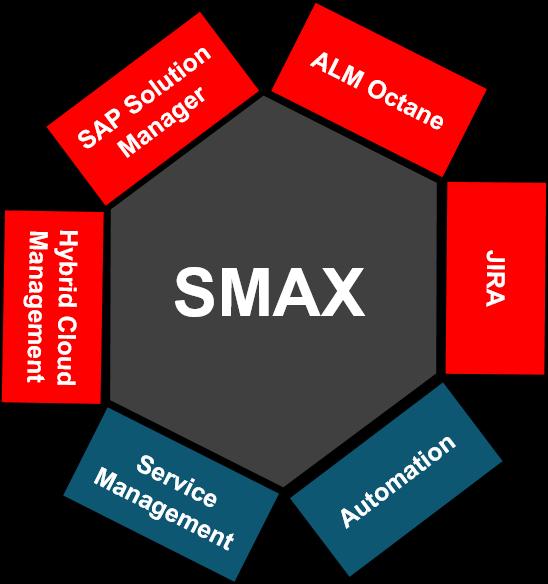 Nye integrasjoner i SMAX